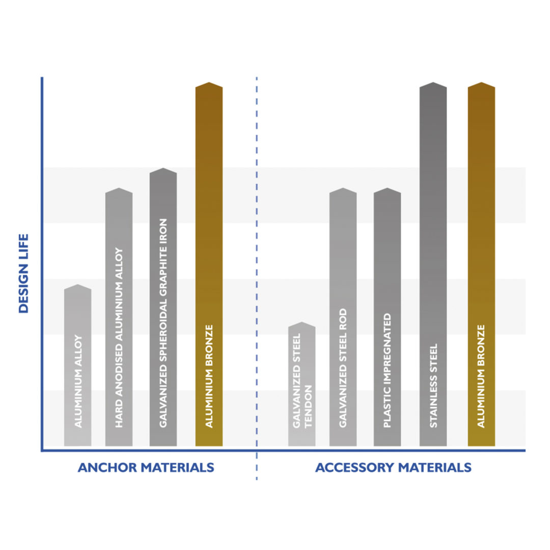 Metals that Platipus products are made from and how they correlate to the design life of the system