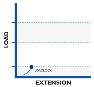 Loadlocking anchor on a slope graph