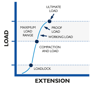 Maximum load range of the anchor on a slope graph