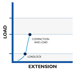 Compaction & load of anchor on a slope graph